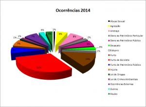 Ocorrências 2014